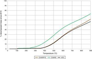 Thermo gravimetric decomposition curve of AF2, CHAR2 and CHARPY2, used in tests 6 and 7.