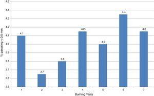 Comparison of the percentages of pellets burned with crushing strength less than 200kgf of this study with different charcoals and the study with biomass from leather tanning (CLR).
