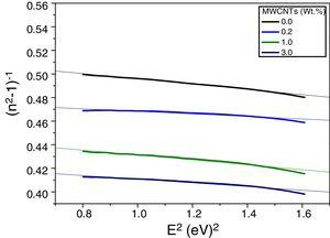 Relation between (n2−1)−1 vs. E2 for PVA/PVP blend filled with different contents of MWCNTs.