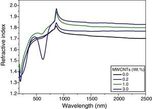 Spectral dispersion of refractive index n(λ) for PVA/PVP blend filled with different contents of MWCNTs.