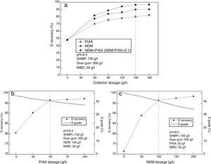 The effects of collector (PIAX, NDM, or NDM+PIAX as collector) dosage on the S recovery (a) and grade (b, c) in the rougher concentrates at pH 6.5 without H2SO4 and CuSO4 addition.