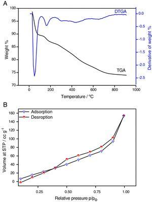 (A) Thermal analysis of AFS-NPs, TGA (black line) and DTGA (blue line) curves, (B) BET isotherms of AFS-NPs.