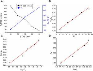Effect of initial COD concentration on the % removal and adsorption capacity of COD onto AFS-NPs (A), Langmuir isotherm model (B), Freundlich isotherm model (C) and Temkin isotherm model (D).