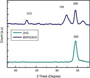 X-ray diffraction (XRD) patterns of BDFO/ZnO and ZnO films grown on Si substrate.