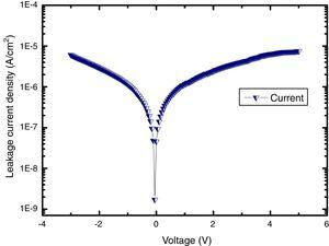Leakage current density–voltage curve of BDFO/ZnO thin films.