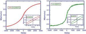 Magnetization with variation in applied magnetic field (M–H) curves of (a) BDFO/ZnO, (b) BDFO thin film.