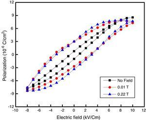 Magnetic field induced ferroelectric polarization (P–E) curves obtained for BDFO/ZnO thin films.