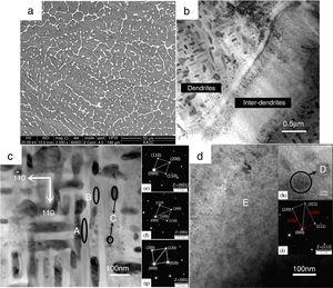 The structure of spray-cast equiatomic AlCoCrCuFeNi HEA. (a) SEM image of a polycrystalline structure; (b) TEM bright-field image of dendrites and inter-dendrites; (c) High-magnification bright-field image of spinodal decomposition structure oriented along the <110> directions within dendrites; The corresponding electron diffractions of the [001] zone axis presented in the three inset (Fig. 2e–g) show reflections of A2, B2 and FCC structure. The characters A-C are positions of the EDX measurements; (d) microstructure of inter-dendrites region. The magnified image in the first inset (Fig. 2h) exhibits micromorphology of nano-precipitate in the inter-dendrites region. The corresponding electron diffraction of 1¯12 zone axis in the second inset (Fig. 2i) displays FCC structure of inter-dendrites region (white line) and weak superlattice reflections corresponding to L12 structure of nano-precipitate (red line).