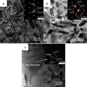 The structure of equiatomic AlCoCrCuFeNi HEAs after annealing. (a) TEM bright-field image of annealing spray-cast alloy. The rod-like phases with the intersection angle of two {111} planes are 60°. The corresponding electron diffraction of 1¯11 zone axis in the inset displays BCC structure of matrix. (b) TEM bright-field image of annealing melt-spun alloy. The rod-like phases with intersection angle of two {111} planes are 60° and the inset is the 01¯1 zone axis SAED pattern of twins structure. (c) Microstructure of inter-dendrites region in spray-cast alloy. The corresponding SAED pattern of 1¯12 zone axis in the inset displays FCC structure of inter-dendrites region.