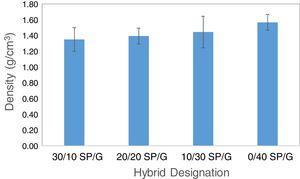 Density of SP/G reinforced TPU hybrid composites.