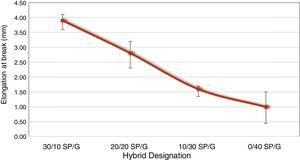 Elongation of break of SP/G fiber reinforced TPU hybrid composites.