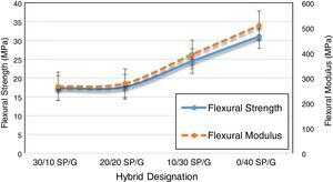 Flexural properties of SP/G reinforced TPU hybrid composites.