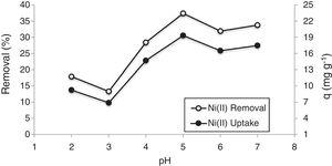 Effect of pH on Ni(II) sorption by bioclastic granules (initial metal concentration: 50mgL−1; sorbent concentration: 1gL−1; particle size: 150–106μm; temperature: 25°C, and contact time: 60min).
