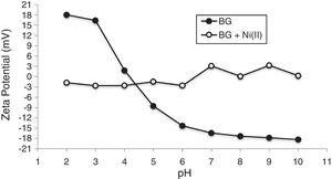 Bioclastic granules zeta potential before and after sorption of Ni(II) ions (initial metal concentration: 50mgL−1; sorbent concentration: 1gL−1; particle size: <38μm; temperature: 25°C, and contact time: 240min).