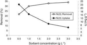 Effect of sorbent concentration on Ni(II) sorption by bioclastic granules (initial pH: 5.0; initial metal concentration: 50mgL−1; particle size: <38μm; temperature: 25°C, and contact time: 60min).