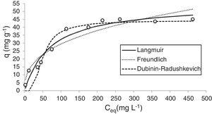 Langmuir, Freundlich and Dubinin–Radushkevich isotherms for sorption of Ni(II) ions by bioclastic granules (pH: 5.0; concentration of sorbent: 1gL−1, particle size: <38μm; temperature: 25°C and contact time: 60min).