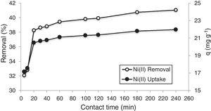 Effect of contact time on the sorption of Ni(II) ions by Bioclastic Granules (pH: 5.0; sorbent concentration: 1gL−1; initial metal concentration: 50mgL−1; particle size: <38μm, and temperature: 25°C).