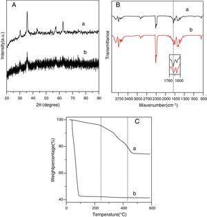 (A) XRD pattern of (a) Fe3O4 and (b) OA-Fe3O4. (B) FTIR spectra (a) OA and (b) and OA-Fe3O4. (C) TGA analysis of (a) OA-Fe3O4 and (b) Fe3O4.