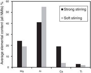 Effect of ladle stirring on average chemistry of all inclusions observed in samples collected from ladle, mold and slabs. According to Kaushik and co-workers, strong stirring was performed during desulfurization and probably promoted slag emulsification as evidenced by the higher Ca and Mg content in the inclusions. Adapted from ref. [71].