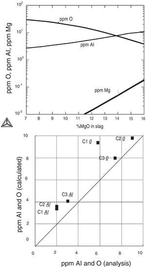 (a) Effect of %MgO in slag with constant %Al2O3=5%, %CaO=48% on Al, O and Mg content in bearing steel in equilibrium with slag. Calculated with Thermo-calc® and SLAG2 database at 1540°C. (b) Comparison of calculated and measured Al and O content in three heats of bearing steel after ladle furnace processing. Calculated with Thermo-calc® and SLAG2 database [154].