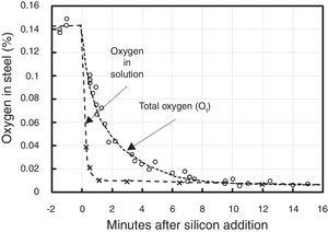 Change in total oxygen and dissolved oxygen in steel as a function of time after addition of silicon to deoxidize the bath. Total oxygen was measured in four different heats. Data from [34].