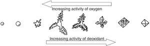 Oxide growth shapes as a function of the local activities of oxygen and aluminum (adapted from [40]).