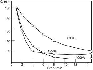 Total oxygen content as a function of stirring current and treatment time in an ASEA-SKF ladle furnace. Final oxygen content is dependent on residual aluminum content in each heat. Adapted from [60].