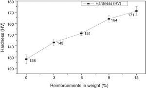 Hardness test for various amounts of reinforcements of AA 6061 composites.