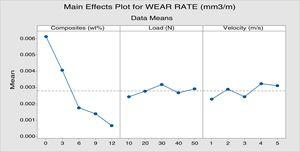Graph plot of wear rate – keeping data mean values on Y axis.