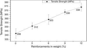 Tensile strength for various amounts of reinforcements of AA 6061 composites.