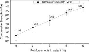 Compression strength for various amounts of reinforcements of AA 6061 composites.