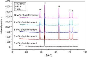 XRD evaluation of AA 6061 composites with various wt% of reinforcements.