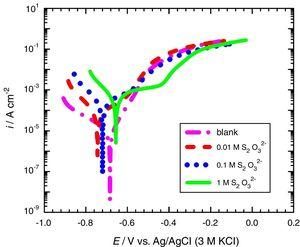 Potentiodynamic polarization curves of carbon steel corroded in 3.75M NH4Cl solution containing various concentrations of S2O32−. Scan rate=1mVs−1.