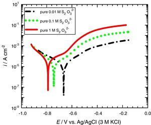 Potentiodynamic polarization curves of carbon steel corroded in various concentrations of pure S2O32− solutions. Scan rate=1mVs−1.