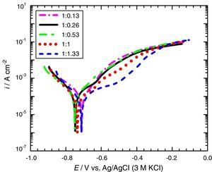 Potentiodynamic polarization curves of carbon steel corrosion in various Cl− to S2O32−concentration. Scan rate=1mVs−1.