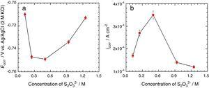 Ecorr and icorr values acquired for various ratio of Cl−:S2O32−.