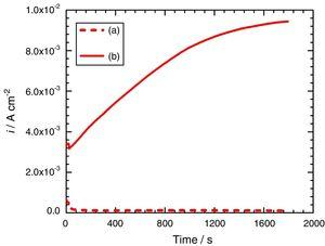 Potentiostatic measurements of carbon steel in 3.75M NH4Cl solution containing 1M S2O32− at overpotentials: (a) 50mV below pitting potential (Eb): −0.499V (vs. Ag/AgCl), and (b) 50mV above pitting potential (Eb): −0.399V (vs. Ag/AgCl).