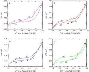 Cyclic voltammograms for carbon steel immersed in: (a) pure 3.75M NH4Cl, (b) 3.75M NH4Cl+0.01M S2O32− solution, (c) 3.75M NH4Cl+0.1M S2O32− solution, and (d) 3.75M NH4Cl+1M S2O32−. Scan rate=50mVs−1.