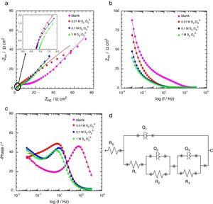 EIS data obtained from carbon steel corrosion in 3.75M NH4Cl solution for varied concentrations of S2O32− (a) Nyquist plot, (b) Bode modulus plot and (c) Bode phase plot&#59; continuous line indicates the EEC fitting of corresponding impedance data. (d) Equivalent circuit used to fit the EIS data.