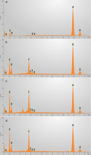 EDS analysis of corrosion products formed on the surface of carbon steel after immersion in: (a) pure 3.75M NH4Cl, (b) 3.75M NH4Cl+0.01M S2O32− solution, (c) 3.75M NH4Cl+0.1M S2O32− solution, and (d) 3.75M NH4Cl+1M S2O32− solution, for a period of 72h.