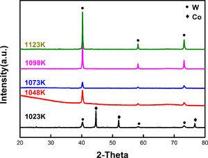 XRD patterns of the cathode product obtained at different electrolysis temperature with 40mA.