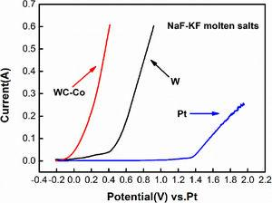 The anode polarization curves of WC–Co hard metal scrap, W rod and Pt electrodes at a scan rate of 100mV/s.