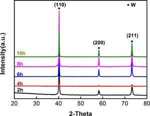 XRD patterns of cathode product obtained at various electrolysis durations with 40mA.