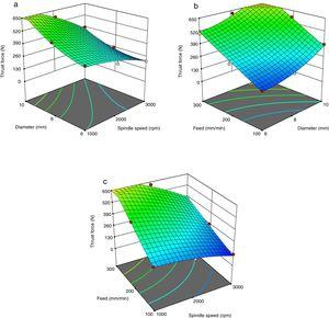 3D surface graph for thrust force. (a) Spindle speed versus diameter for thrust force, (b) feed versus diameter for thrust force and (c) feed rate versus spindle speed for thrust force.