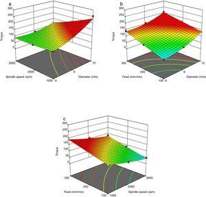 3D surface graph for torque. (a) Spindle speed versus diameter for torque, (b) feed versus diameter for torque and (c) feed rate versus spindle speed for torque.