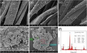 SEM micrographs of (a) TiO2nano, (b) TiO2nano-SiO2 and (c) TiO2nano-SiO2-0.25HY deposited on cotton fibres at a magnification of 5000×, and morphology of (d) TiO2 nanoparticles and (e) TiO2nano-SiO2-0.25HY nanocomposite at a magnification of 50,000×. (f) EDX analysis of TiO2nano-SiO2-0.25HY.