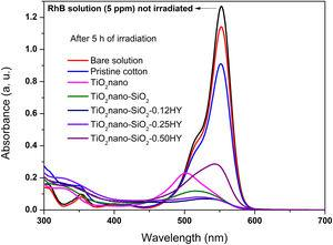 Degradation absorbance curves of RhB solution after 5h of exposure to sunlight irradiation for the different nanocomposites compared to curves related with solutions treated with pristine cotton and without fabric (bare solution). Experimental conditions: 35°C&#59; pHinitial=5.9&#59; [RhB]=5.0mg/L.