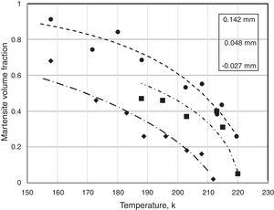 Fe-31wt%Ni-0.02wt%C – fittings of transformation-curves with Eq. (8).