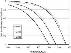 Best fit of the transformation-curves of Fe-0.46wt%C, Fe-0.66wt%C, and Fe-0.80wt%C with Eq. (8).