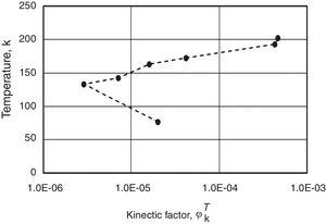 Fe-23.2wt%Ni-2.8wt%Mn-0.009wt%C data: temperature variation of the kinetic-factor – refer to Eqs. (3) and (9).